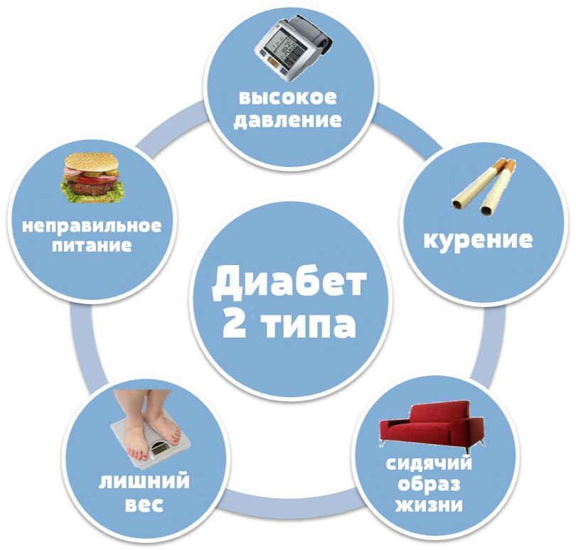 сахарный диабет свертываемость крови