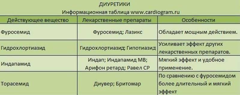 Количество рецептурных антигипертензивных средств