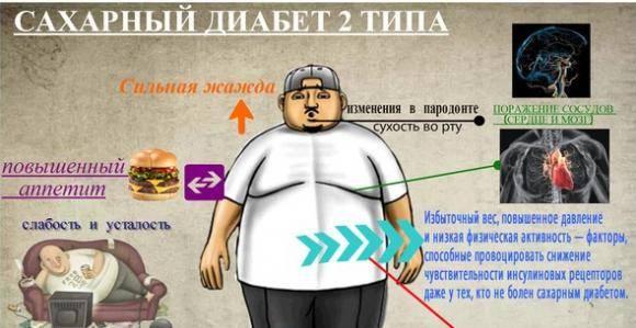 Лечение субкомпенсированного диабета 2 типа