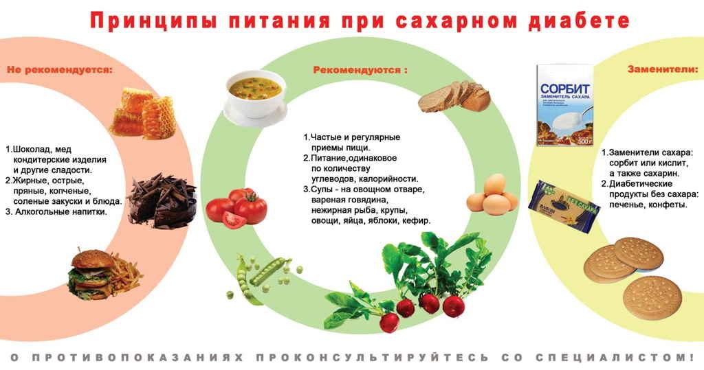 Какую лучще диету при сахорном диабете