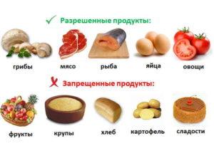 Рацион на день по кремлёвской диете