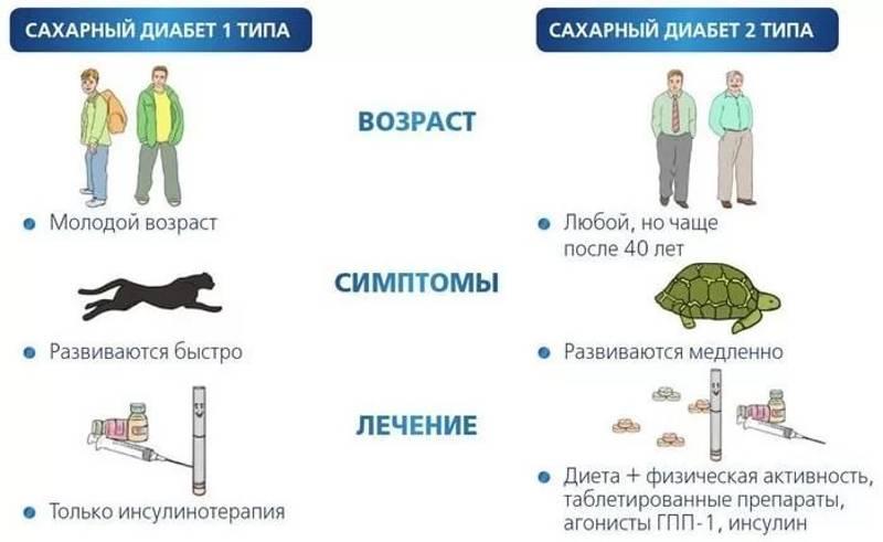 Можно ли есть рыбные консервы при диабете 2 типа