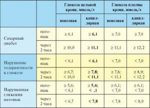 Сахар в крови: норма у женщин по возрасту (таблица)
