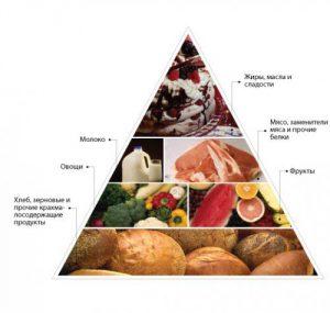 Типы сахарного диабета: в чем отличия