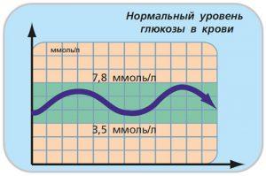 Насколько точны показания глюкометра: норма, таблица пересчетa